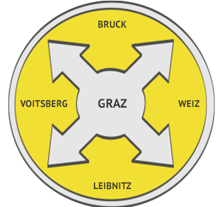 Kamerainspektion Region Graz